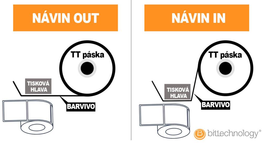 Návin TTR